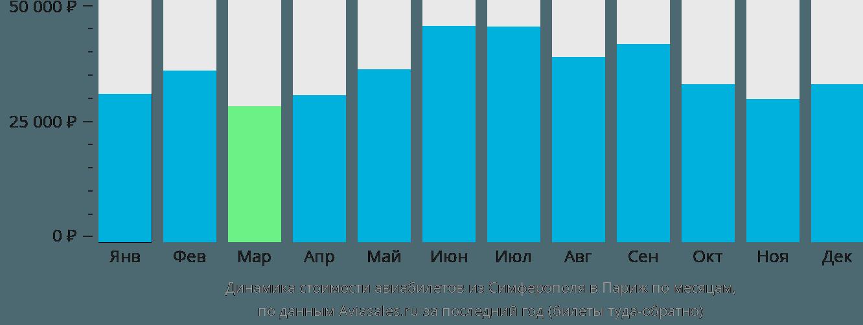 Динамика стоимости авиабилетов из Симферополя в Париж по месяцам