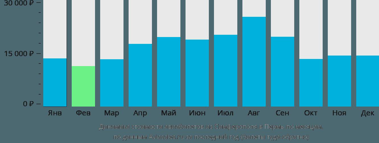 Динамика стоимости авиабилетов из Симферополя в Пермь по месяцам