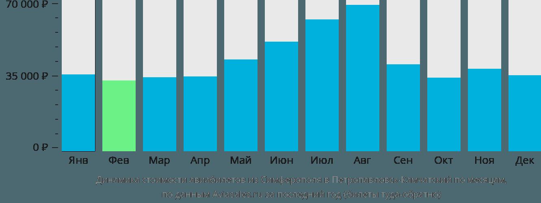 Динамика стоимости авиабилетов из Симферополя в Петропавловск-Камчатский по месяцам