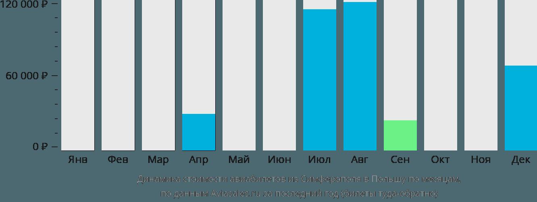 Динамика стоимости авиабилетов из Симферополя в Польшу по месяцам