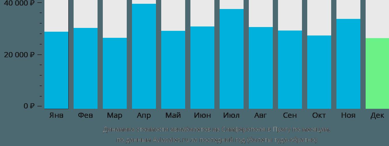 Динамика стоимости авиабилетов из Симферополя в Прагу по месяцам