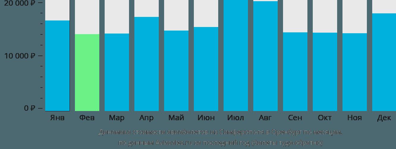 Динамика стоимости авиабилетов из Симферополя в Оренбург по месяцам