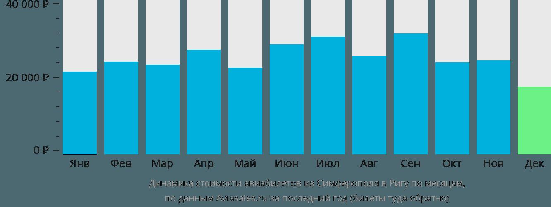 Динамика стоимости авиабилетов из Симферополя в Ригу по месяцам