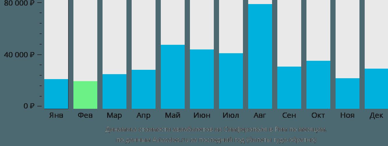 Динамика стоимости авиабилетов из Симферополя  в Рим по месяцам