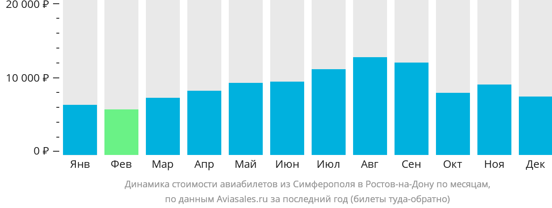 Динамика стоимости авиабилетов из Симферополя в Ростов-на-Дону по месяцам