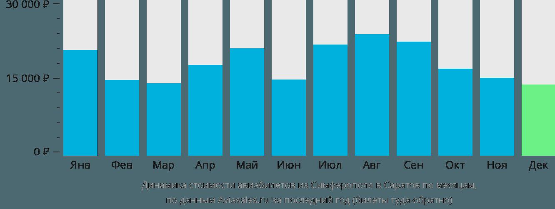 Динамика стоимости авиабилетов из Симферополя  в Саратов по месяцам