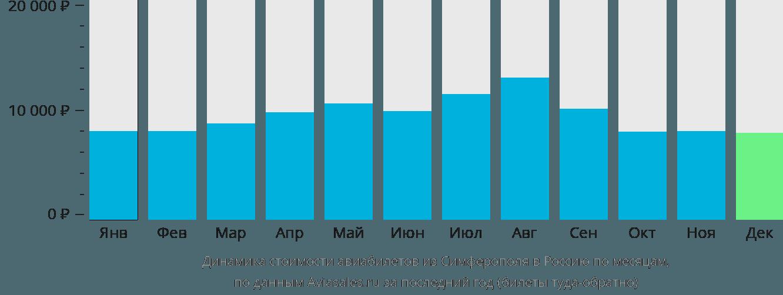 Динамика стоимости авиабилетов из Симферополя в Россию по месяцам
