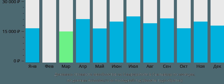 Динамика стоимости авиабилетов из Симферополя в Сыктывкар по месяцам