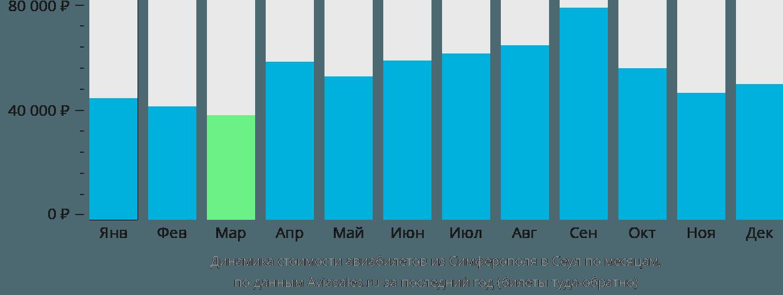 Динамика стоимости авиабилетов из Симферополя в Сеул по месяцам