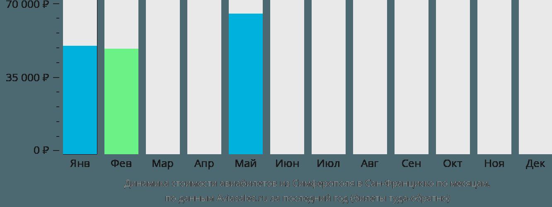 Динамика стоимости авиабилетов из Симферополя в Сан-Франциско по месяцам