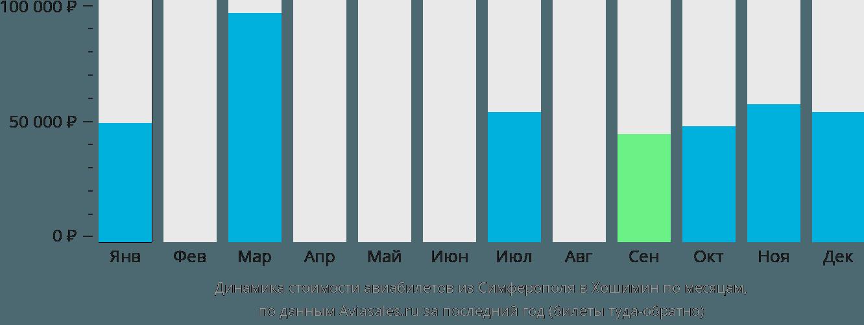 Динамика стоимости авиабилетов из Симферополя в Хошимин по месяцам