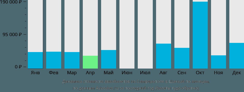 Динамика стоимости авиабилетов из Симферополя  в Шанхай по месяцам