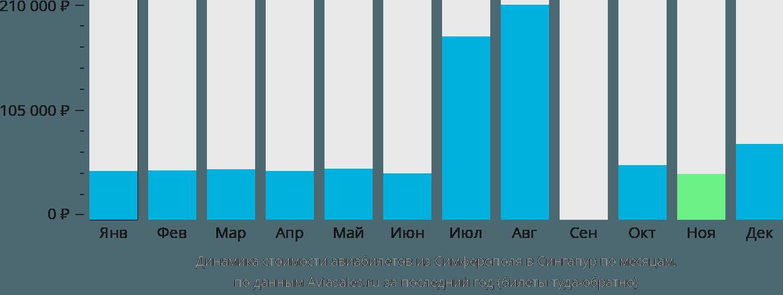 Динамика стоимости авиабилетов из Симферополя в Сингапур по месяцам