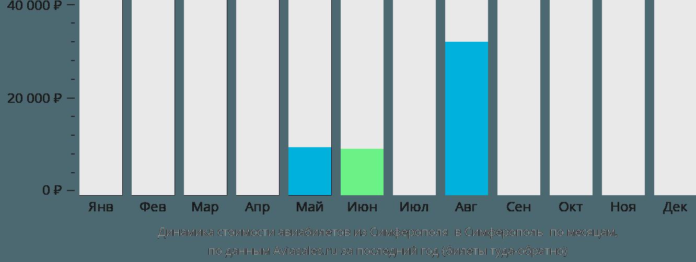 Динамика стоимости авиабилетов из Симферополя  в Симферополь  по месяцам