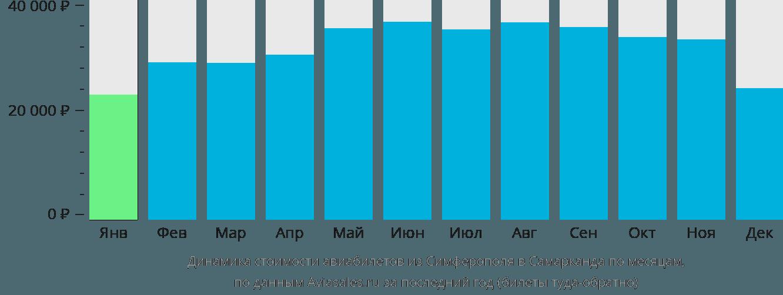 Динамика стоимости авиабилетов из Симферополя в Самарканда по месяцам