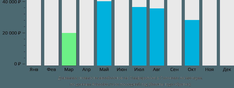 Динамика стоимости авиабилетов из Симферополя  в Салоники по месяцам