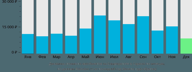 Динамика стоимости авиабилетов из Симферополя в Саранск по месяцам