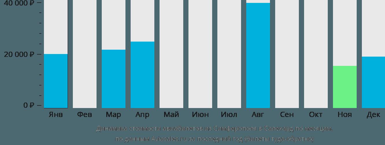 Динамика стоимости авиабилетов из Симферополя в Салехард по месяцам