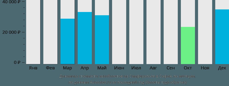 Динамика стоимости авиабилетов из Симферополя в Софию по месяцам