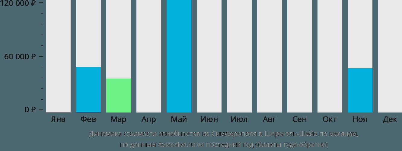 Динамика стоимости авиабилетов из Симферополя в Шарм-эль-Шейх по месяцам