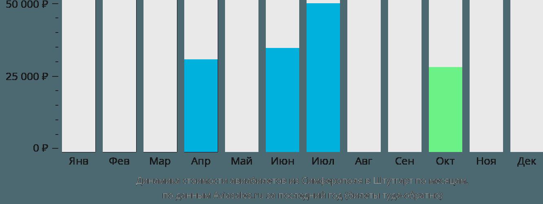 Динамика стоимости авиабилетов из Симферополя в Штутгарт по месяцам