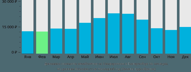 Динамика стоимости авиабилетов из Симферополя  в Екатеринбург по месяцам