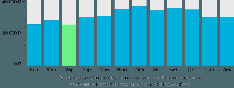 Динамика стоимости авиабилетов из Симферополя в Ташкент по месяцам
