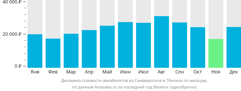 Динамика стоимости авиабилетов из Симферополя в Тбилиси по месяцам