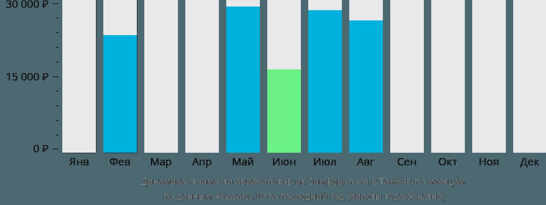 Динамика стоимости авиабилетов из Симферополя  в Тамбов по месяцам