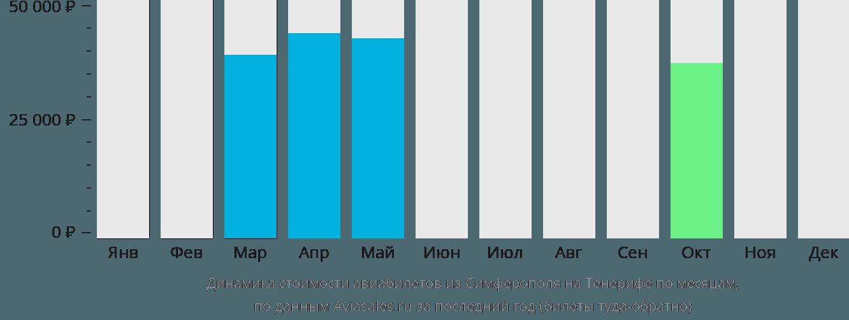 Динамика стоимости авиабилетов из Симферополя на Тенерифе по месяцам