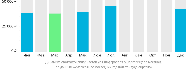 Динамика стоимости авиабилетов из Симферополя в Подгорицу по месяцам