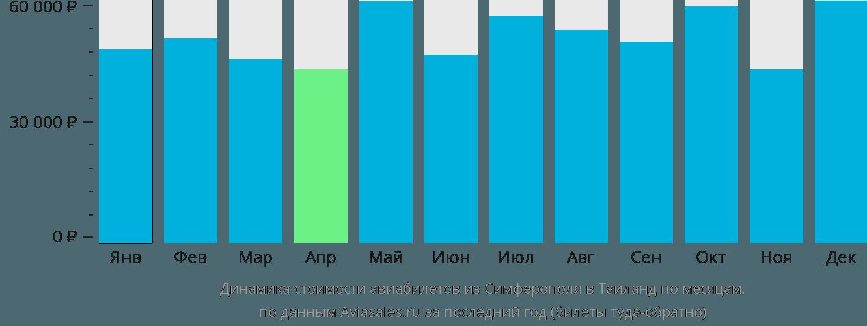 Динамика стоимости авиабилетов из Симферополя в Таиланд по месяцам