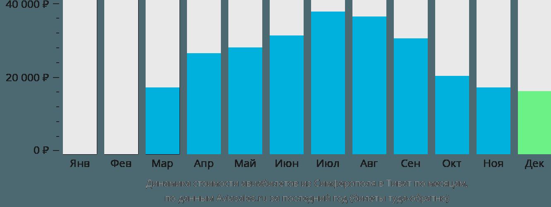 Динамика стоимости авиабилетов из Симферополя в Тиват по месяцам
