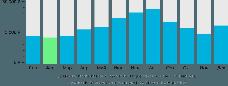 Динамика стоимости авиабилетов из Симферополя в Тюмень по месяцам