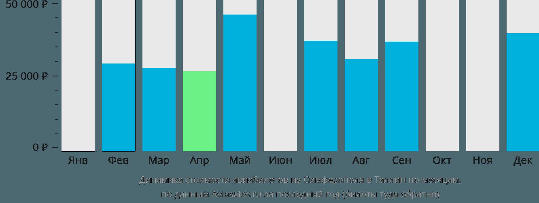 Динамика стоимости авиабилетов из Симферополя в Таллин по месяцам