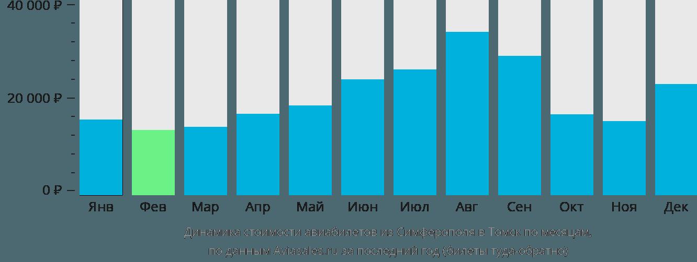 Динамика стоимости авиабилетов из Симферополя в Томск по месяцам
