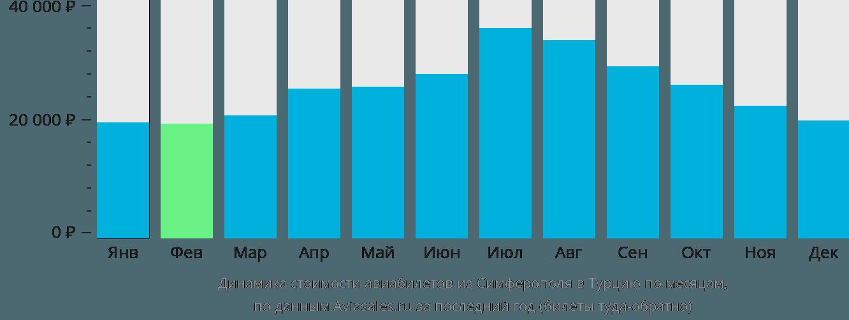 Динамика стоимости авиабилетов из Симферополя в Турцию по месяцам
