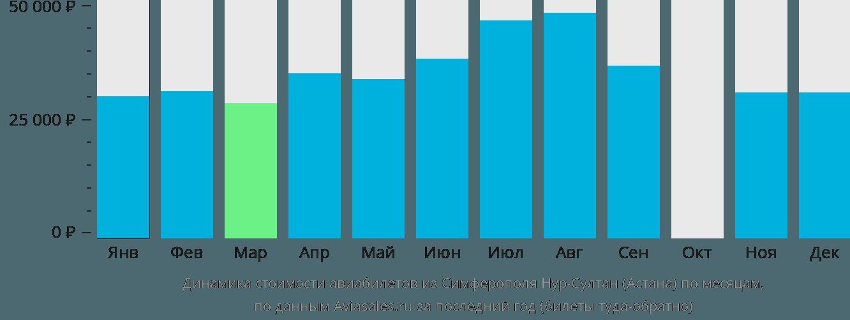 Динамика стоимости авиабилетов из Симферополя в Астану по месяцам