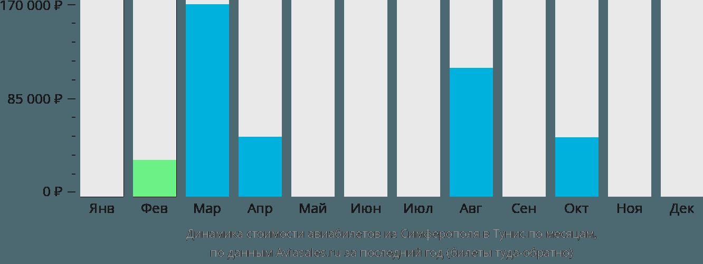 Динамика стоимости авиабилетов из Симферополя в Тунис по месяцам