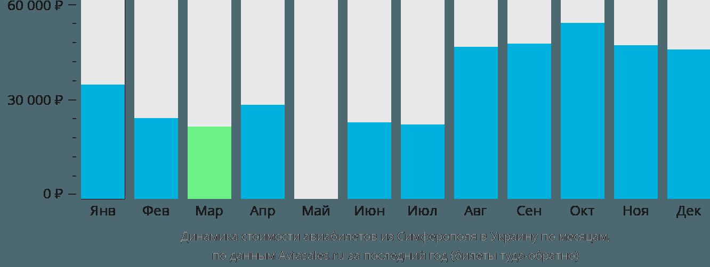 Динамика стоимости авиабилетов из Симферополя в Украину по месяцам