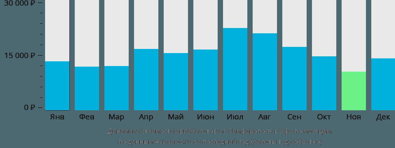 Динамика стоимости авиабилетов из Симферополя  в Уфу по месяцам
