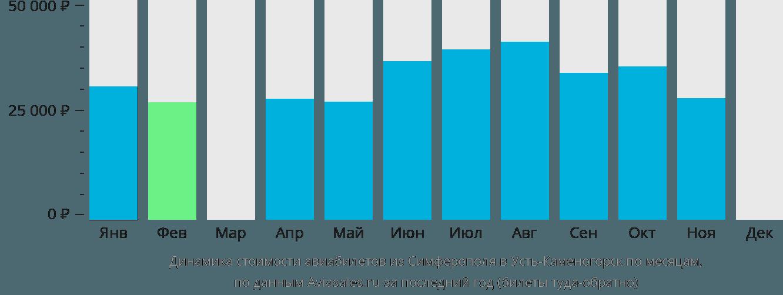 Динамика стоимости авиабилетов из Симферополя в Усть-Каменогорск по месяцам