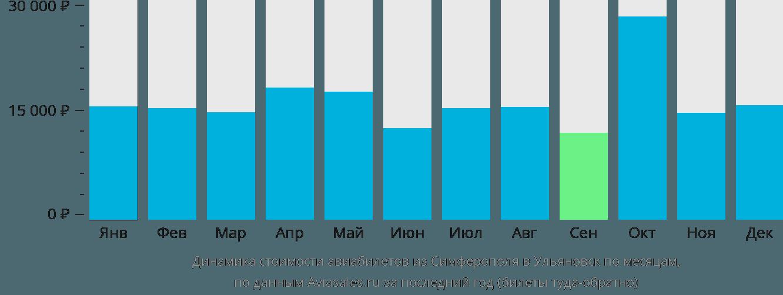 Динамика стоимости авиабилетов из Симферополя в Ульяновск по месяцам