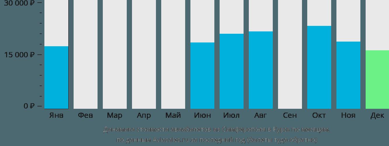Динамика стоимости авиабилетов из Симферополя в Курск по месяцам