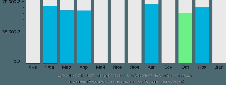 Динамика стоимости авиабилетов из Симферополя  на Самуи по месяцам