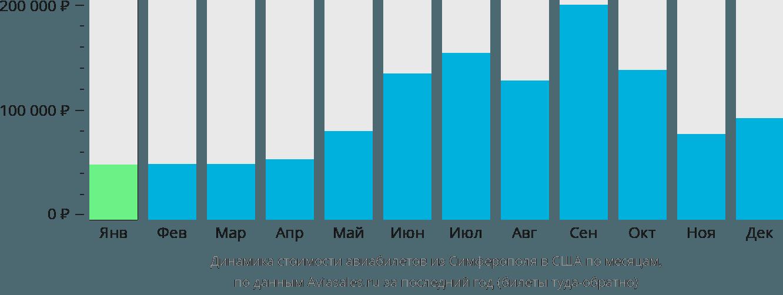 Динамика стоимости авиабилетов из Симферополя в США по месяцам