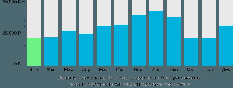 Динамика стоимости авиабилетов из Симферополя в Улан-Удэ по месяцам