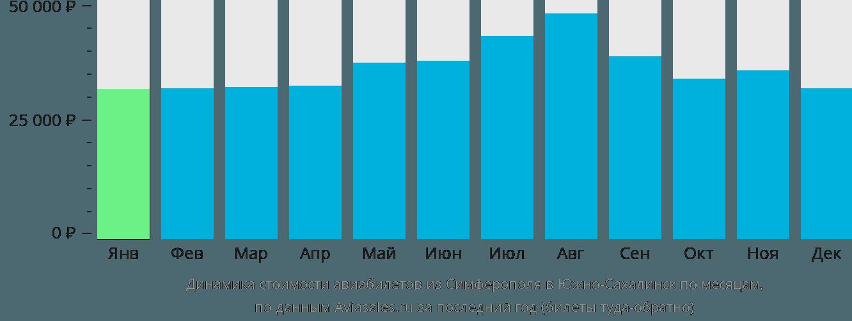 Динамика стоимости авиабилетов из Симферополя в Южно-Сахалинск по месяцам