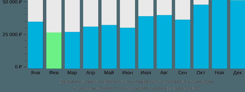 Динамика стоимости авиабилетов из Симферополя в Узбекистан по месяцам