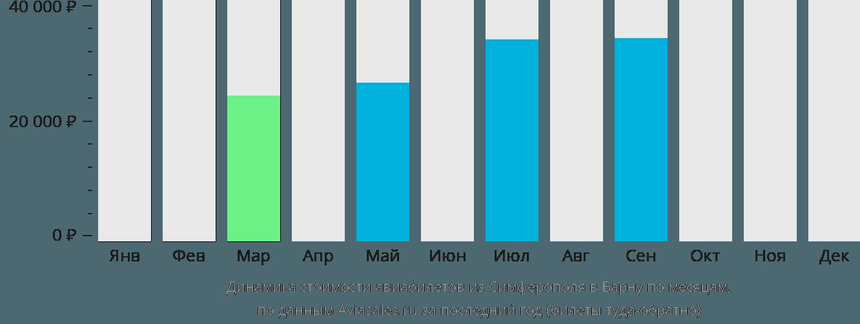 Динамика стоимости авиабилетов из Симферополя в Варну по месяцам